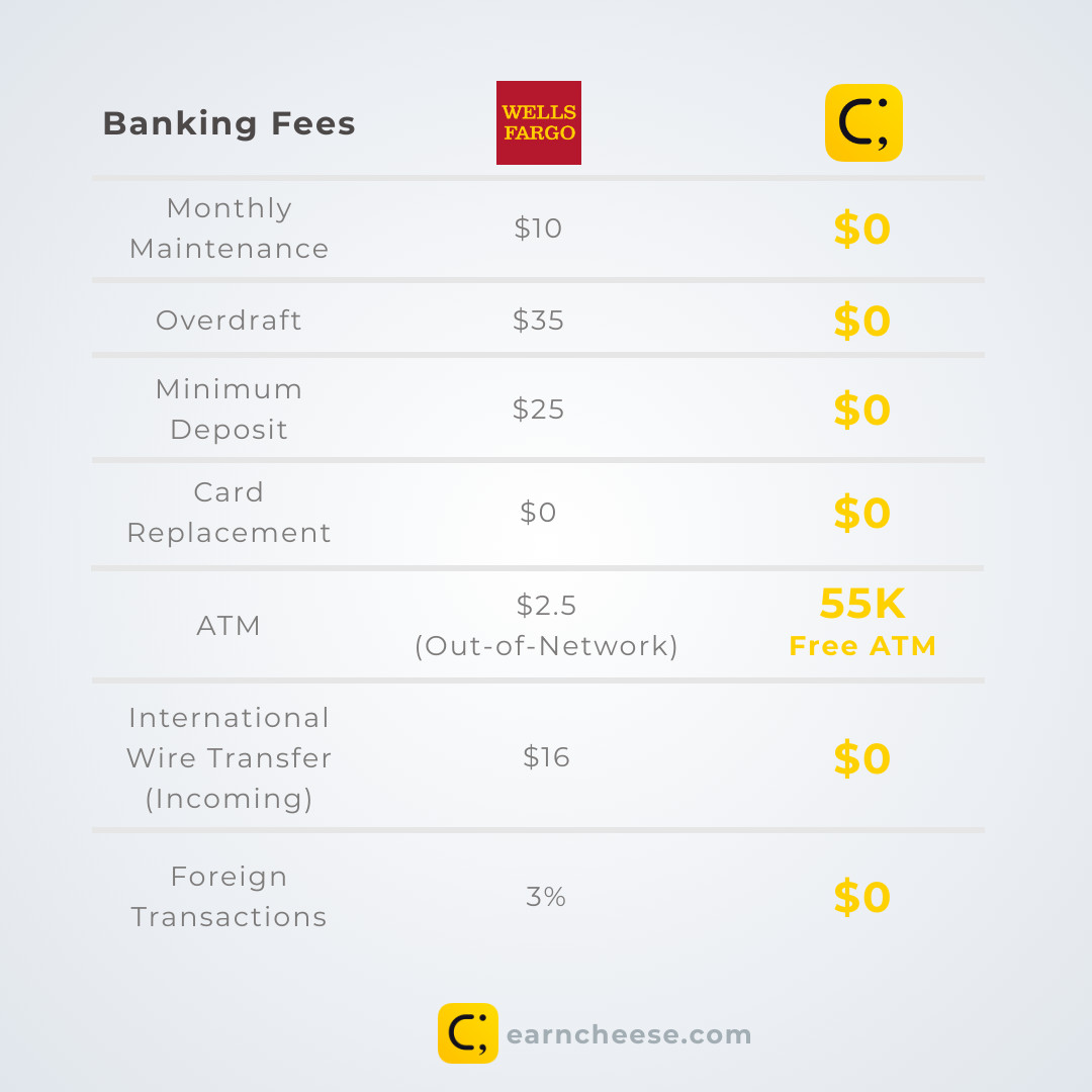 Wells Fargo Banking Fees