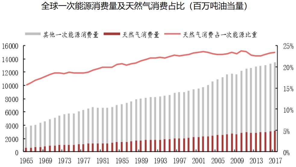 全球一次能源消费量及天然气消费占比