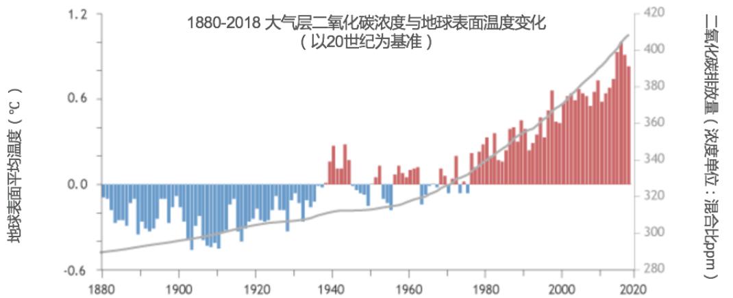 二氧化碳浓度与地球表面温度变化