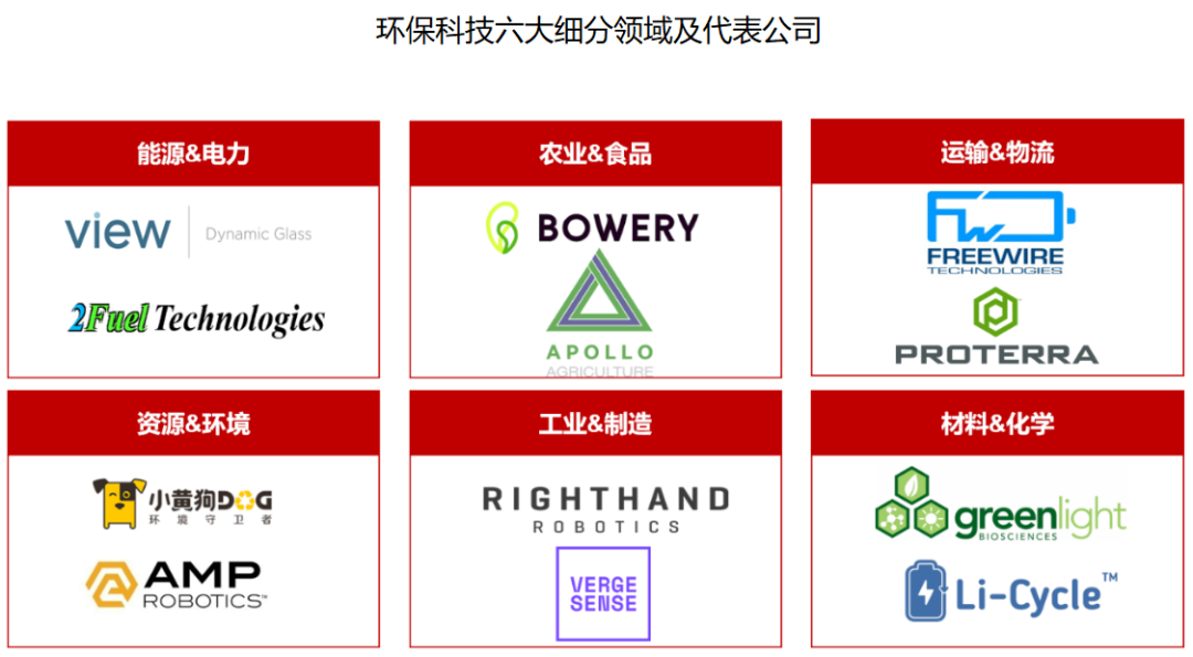 环保科技六大细分领域及代表公司