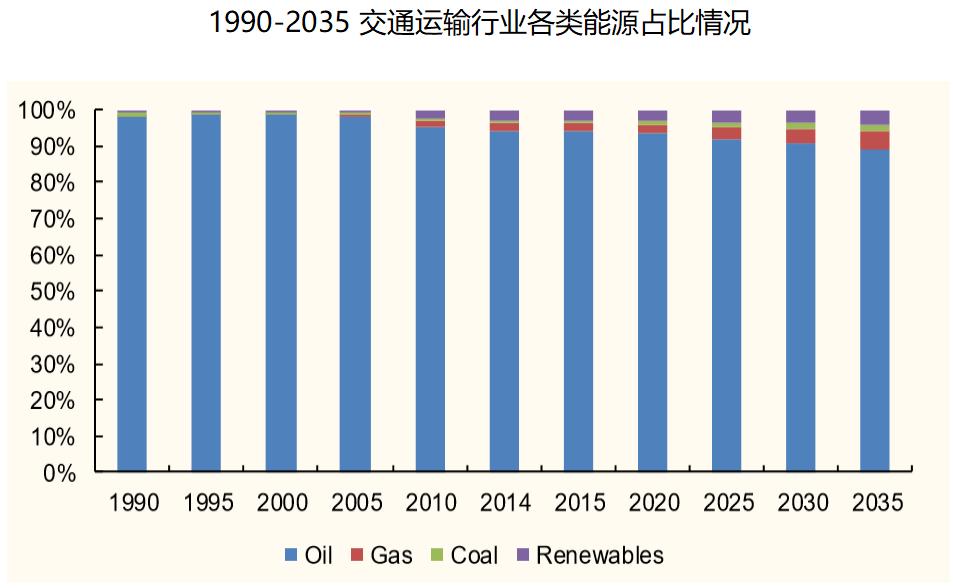 1990-2035交通运输行业各类能源占比