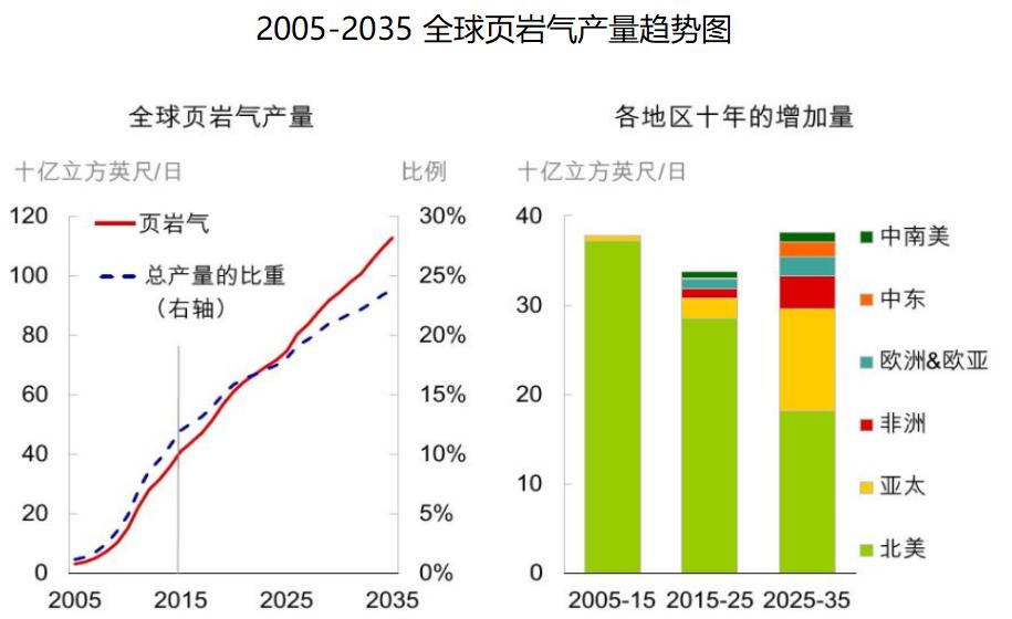 2005-2035全球页岩气产量趋势图
