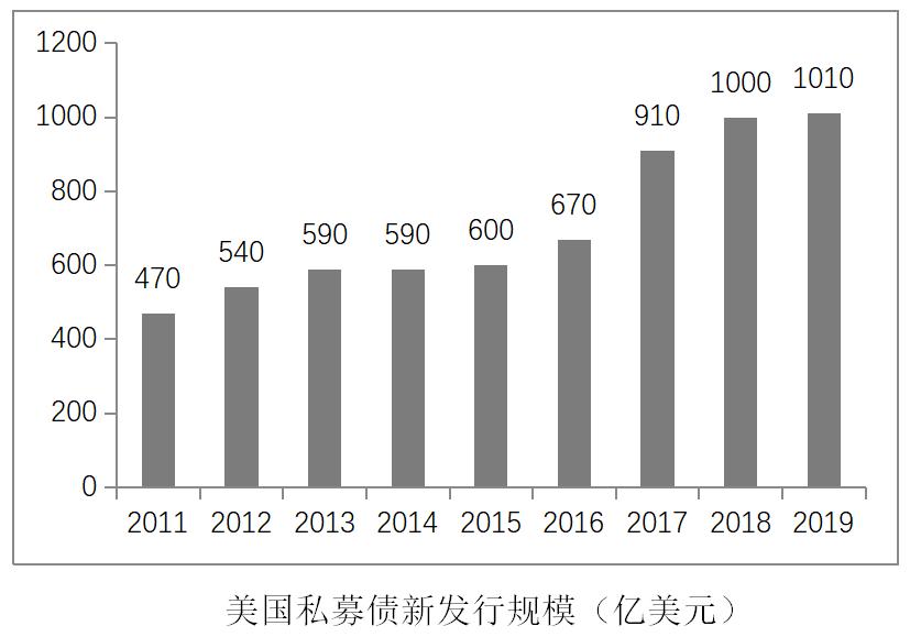 私募债新发行规模