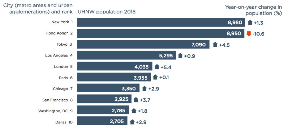 超高净值人数城市