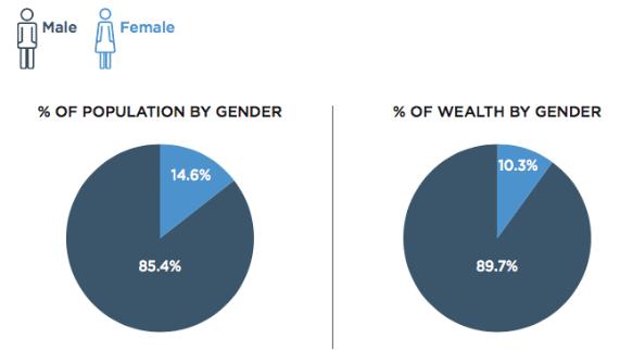 超高净值人群性别分布