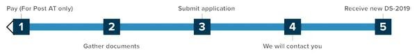 at application process