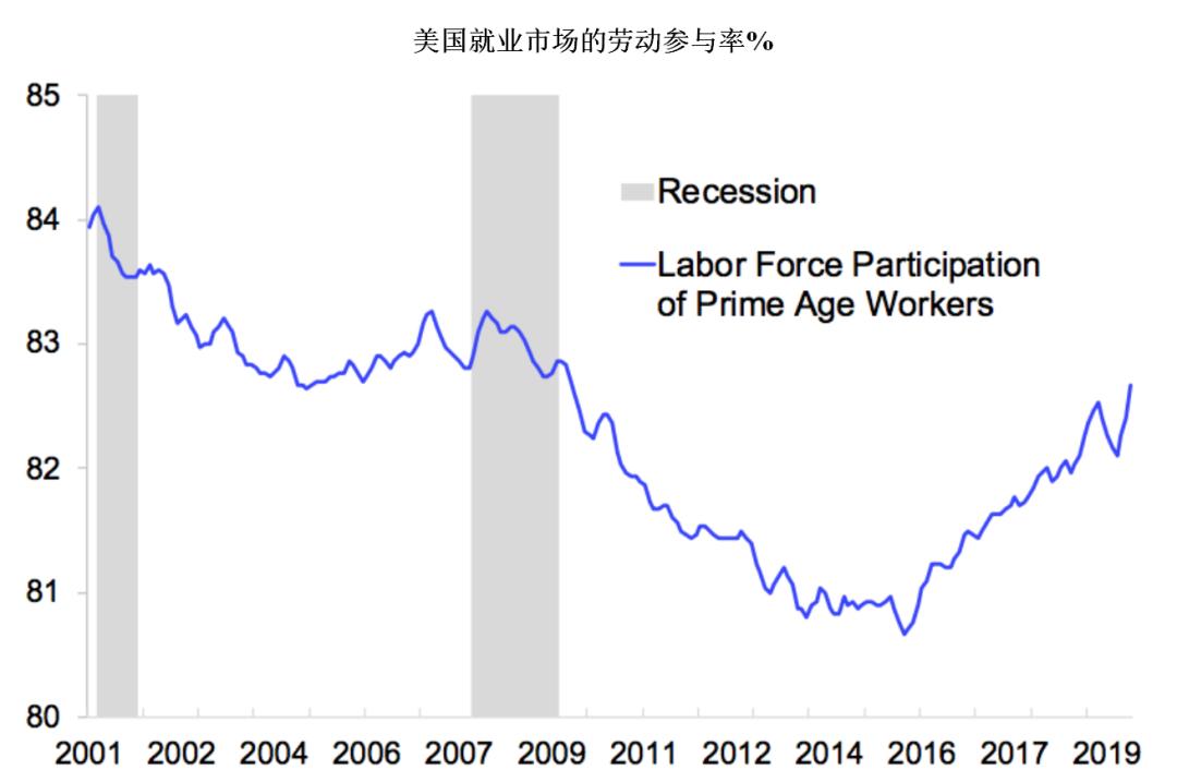 美国就业市场劳动参与率