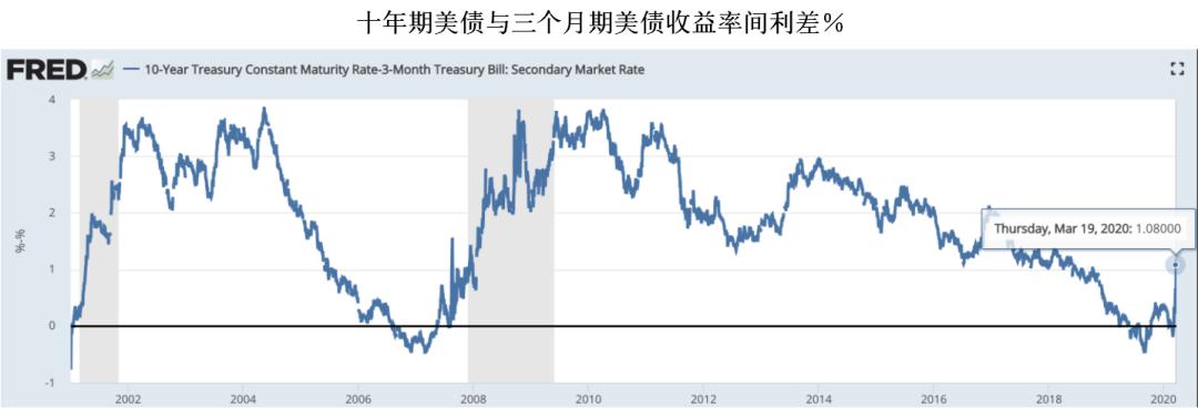 十年期美债与三个月期美债收益率间利差%