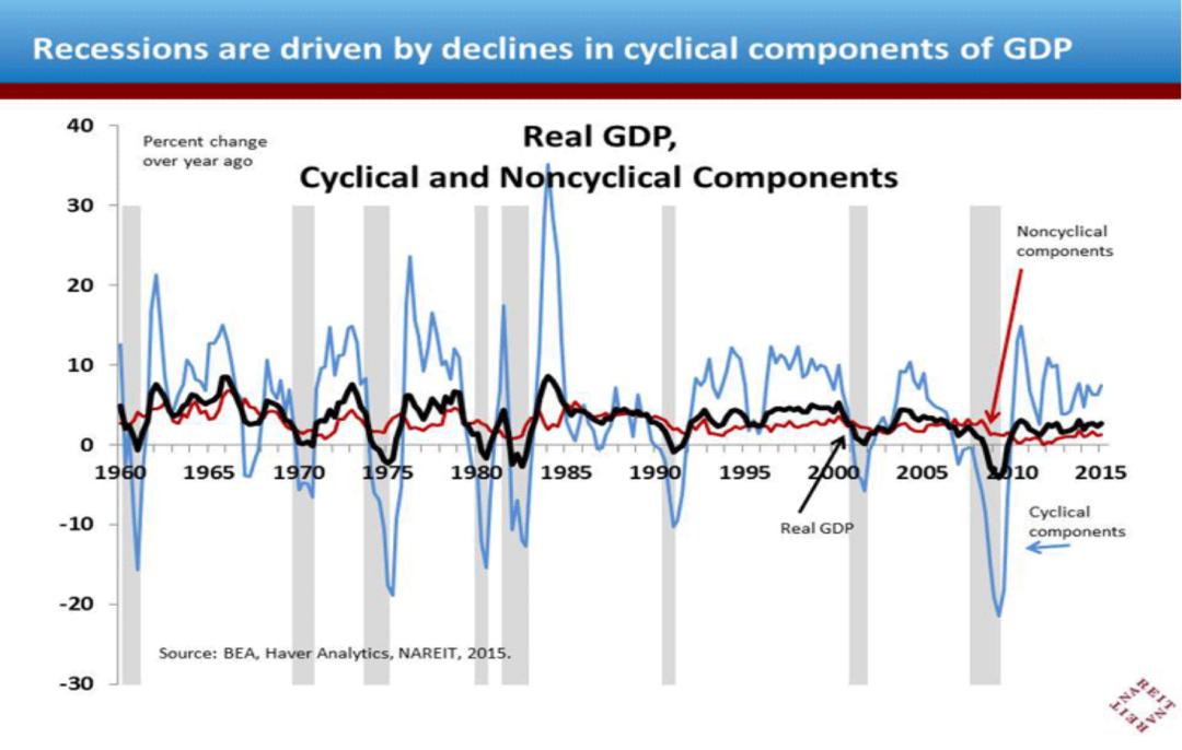 GDP周期性组成