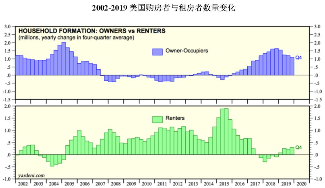 2002-2019美国购房者与租房者数量变化