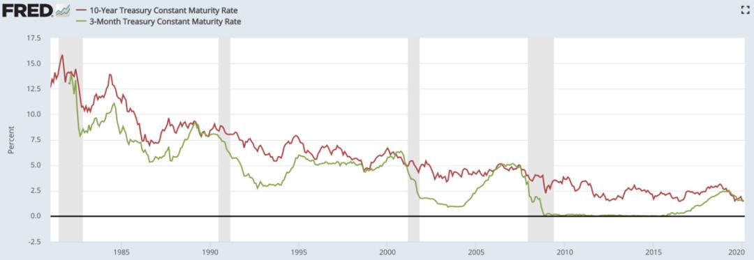低利率reits