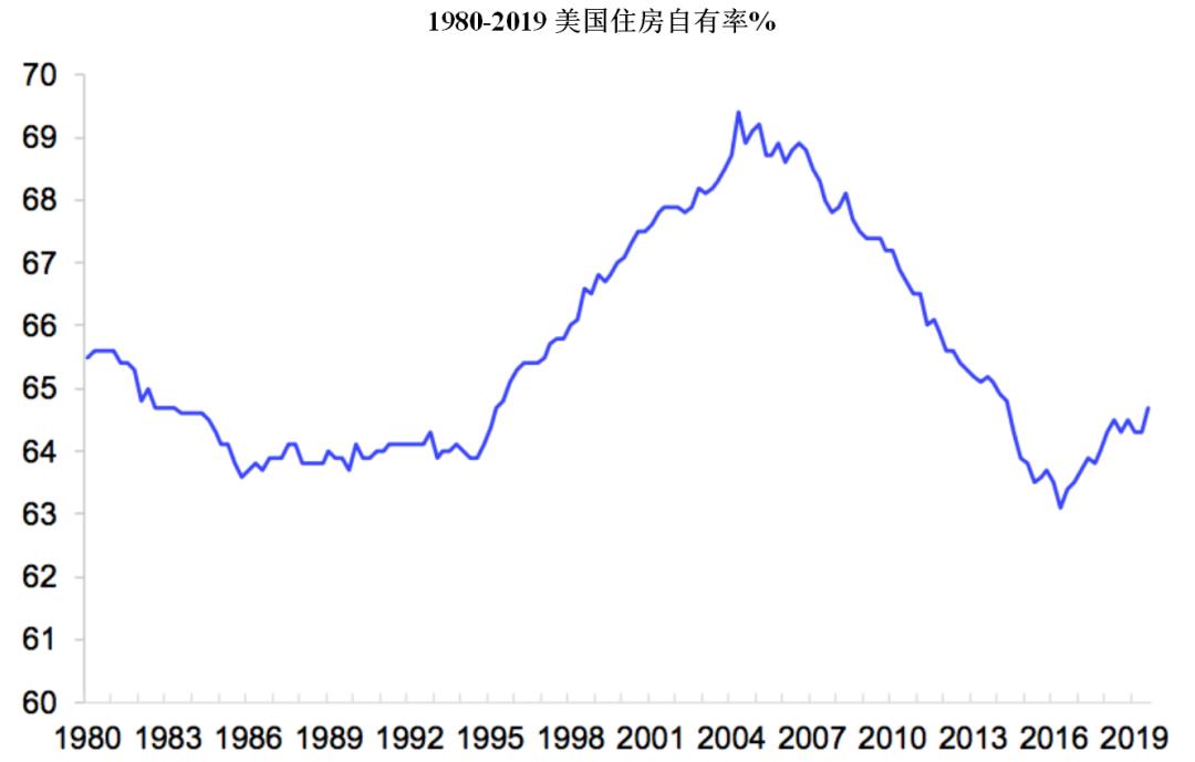 1980-2019美国住房自有率%