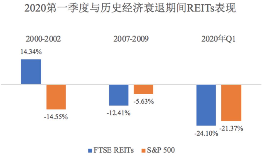 2020第一季度与历史经济衰退期间reits表现