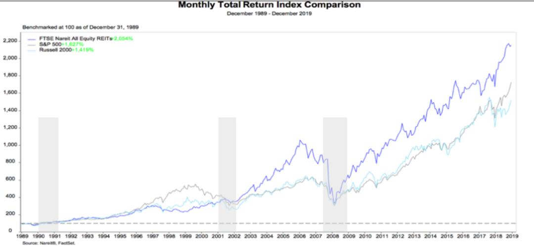 1989-2019 美国REITs与股市指数的月收益比较