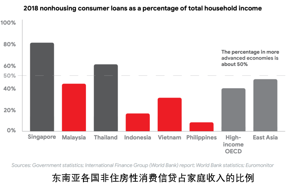 2018 nonhousing consumer loans as a percentage of total household income
