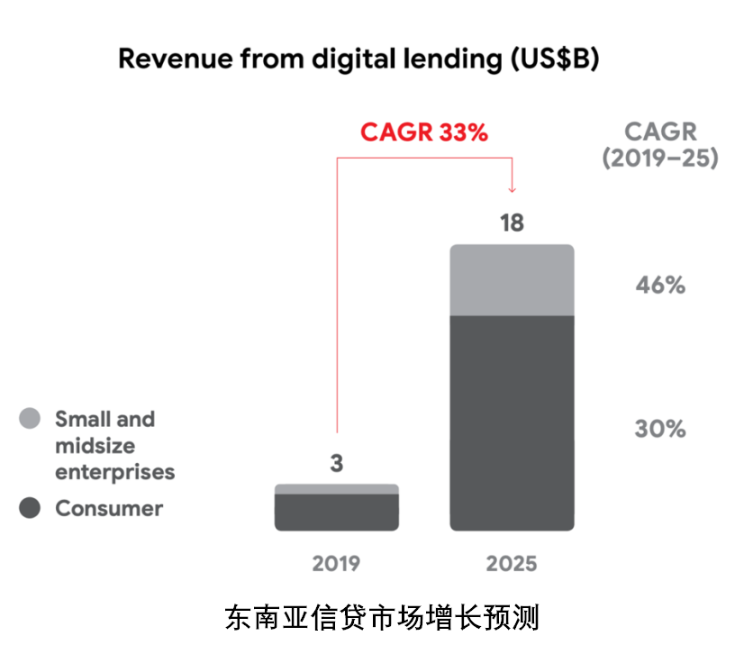 revenue from digital lending
