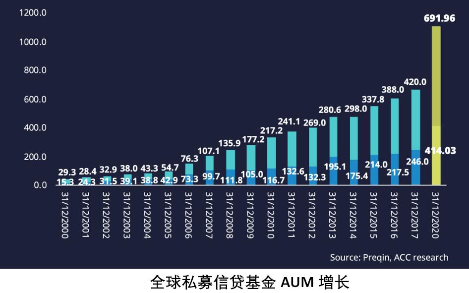 全球私募信贷基金aum增长