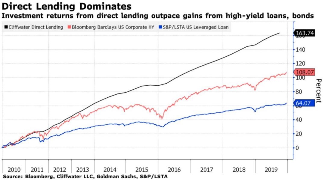 direct lending dominates