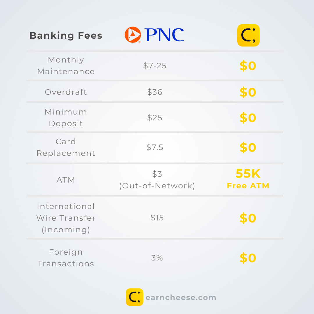 PNC Banking Fees