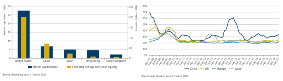 上市公司数目&年化收益分散图