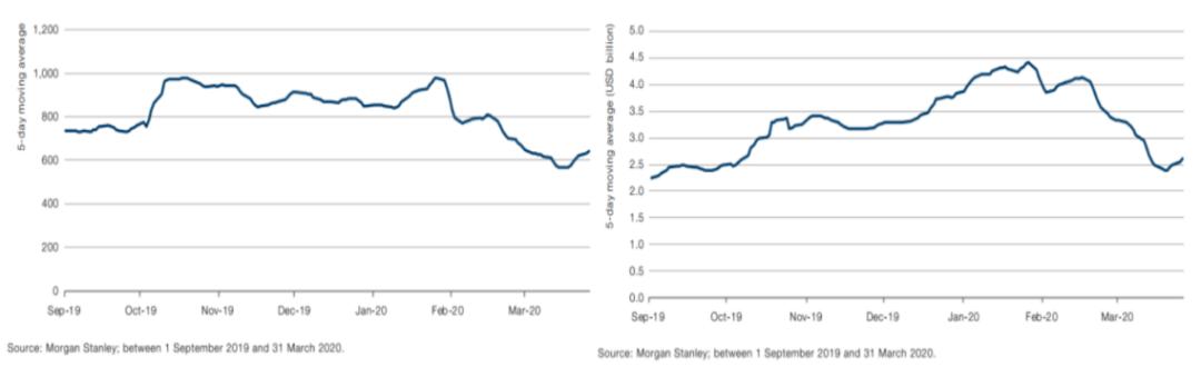 通过沪深港通提供可做空的股票数量(左)&股票金额(右)