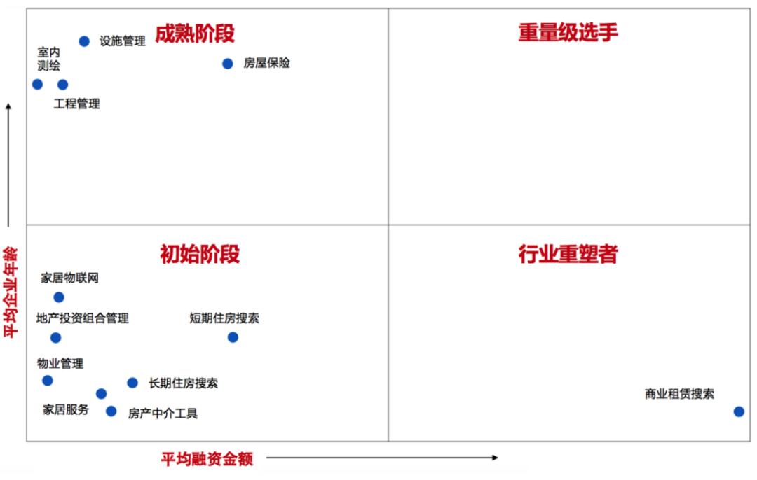 地产科技细分行业及发展阶段