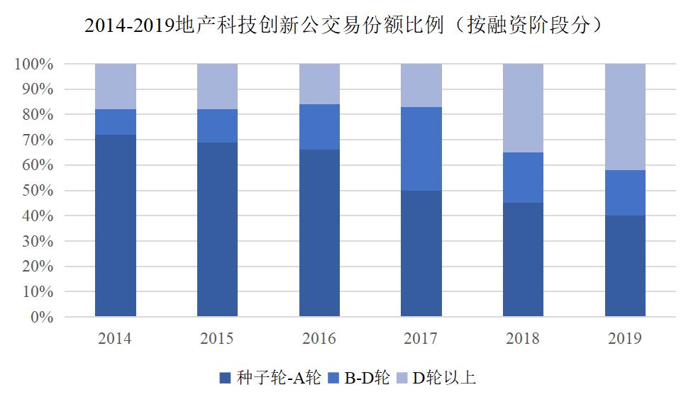 2014-2019地产科技创新公交易份额比例