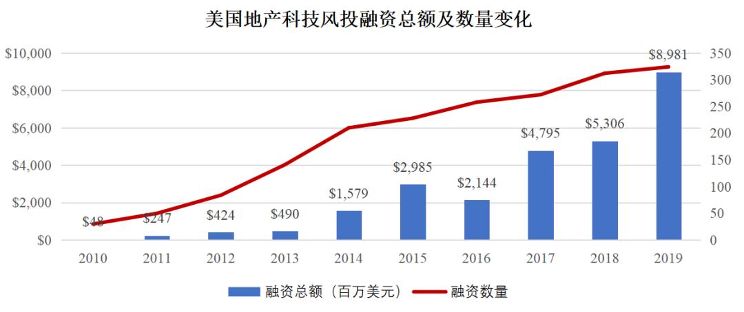 美国地产科技风投融资总额及数量变化