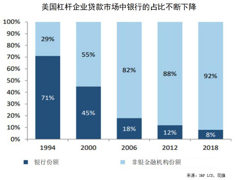 美国杠杆企业贷款市场中银行的占比不断下降