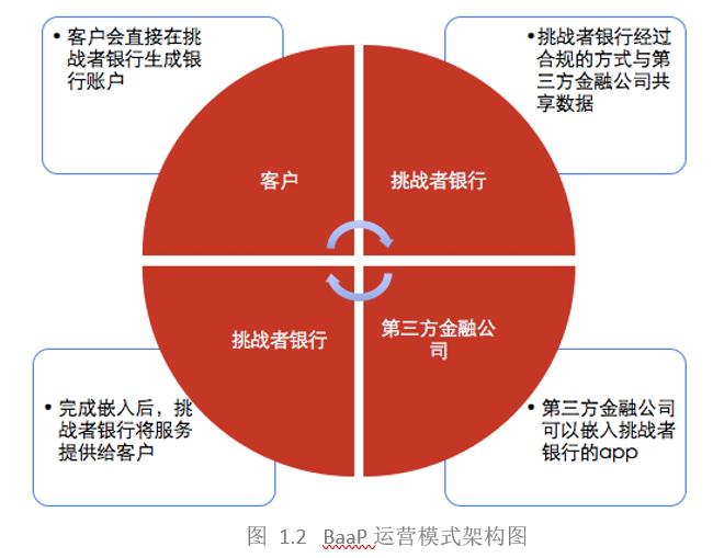 BaaP运营模式