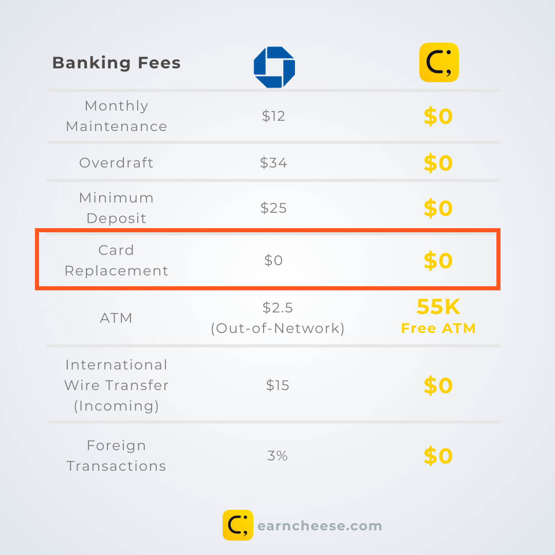 Chase Banking Fees | Cheese