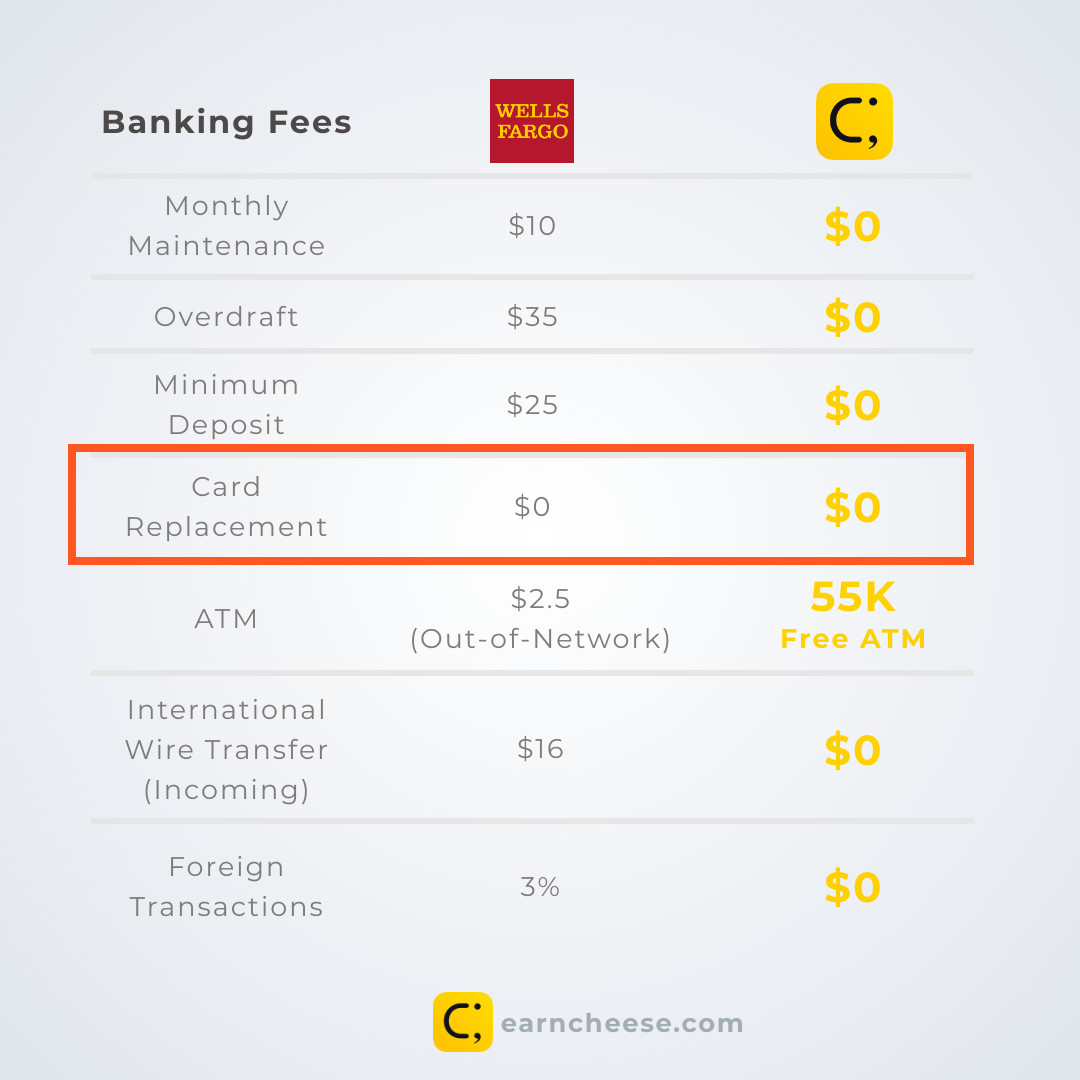 Wells Fargo Banking Fees | Cheese