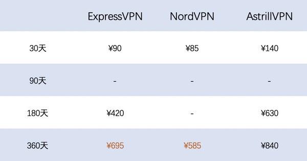 vpn价格对比