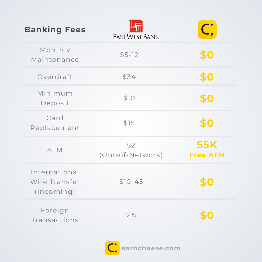 East West Bank Banking Fees | Cheese Debit Card