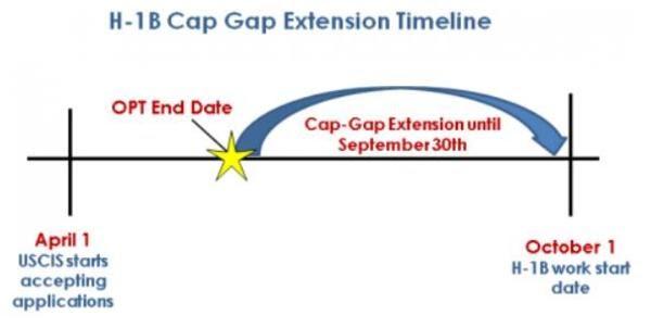 Cap-gap