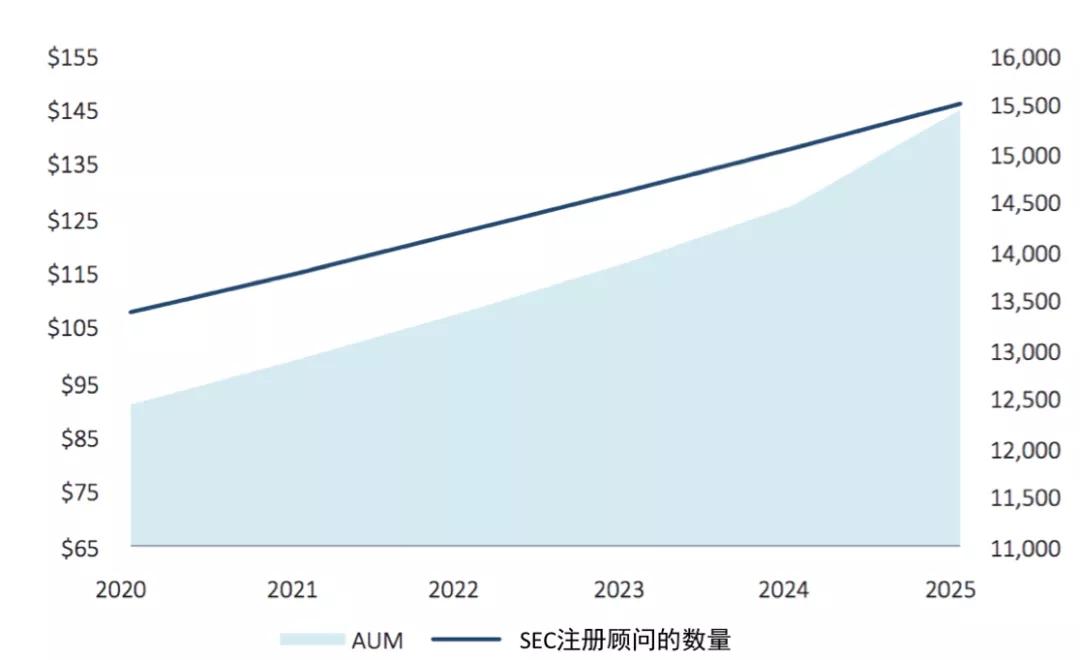 SEC注册投资顾问的数量及其总资产管理规模AUM预测(兆美元)