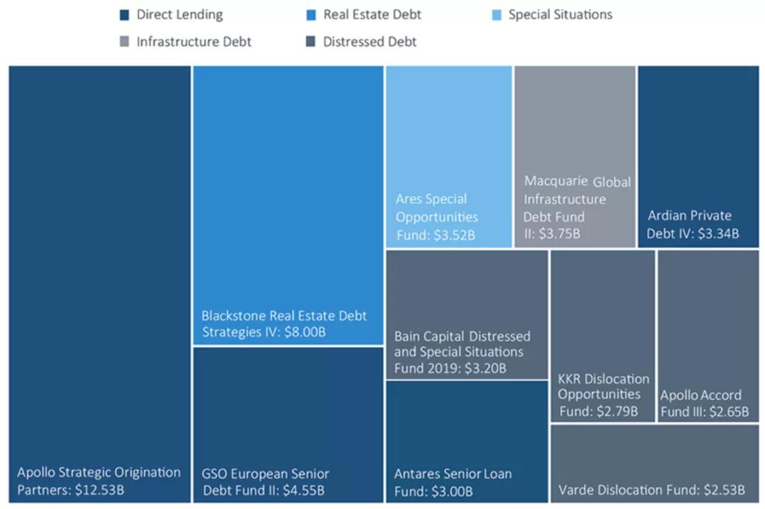 2020年最大的10支私募债权基金
