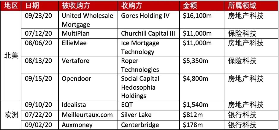 2020年第三季度北美和欧洲金融科技主要大型并购交易[2]