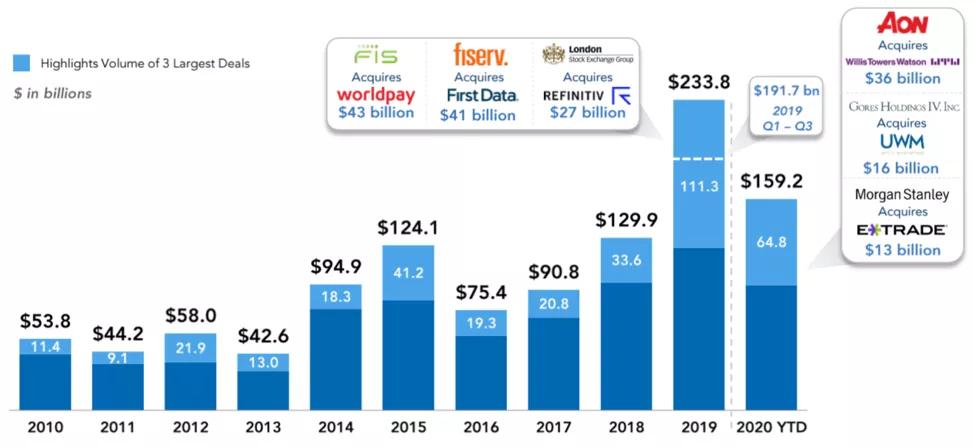 2010-2020年全球金融科技并购交易变化
