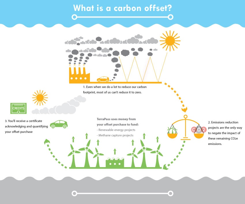 what are carbon offsets
