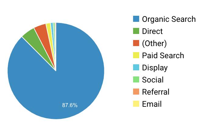 87 percent organic traffic