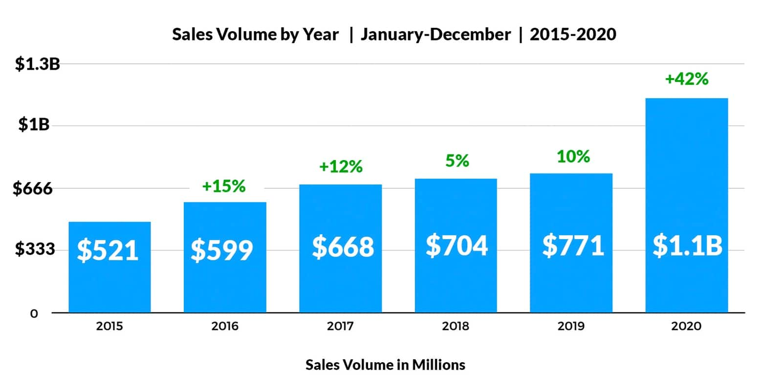 Sale Volume By Year: 2015-2020