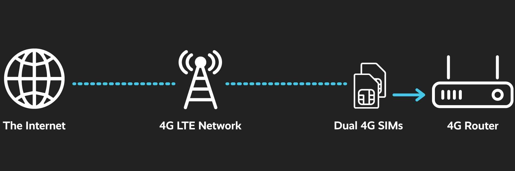 4G broadband diagram