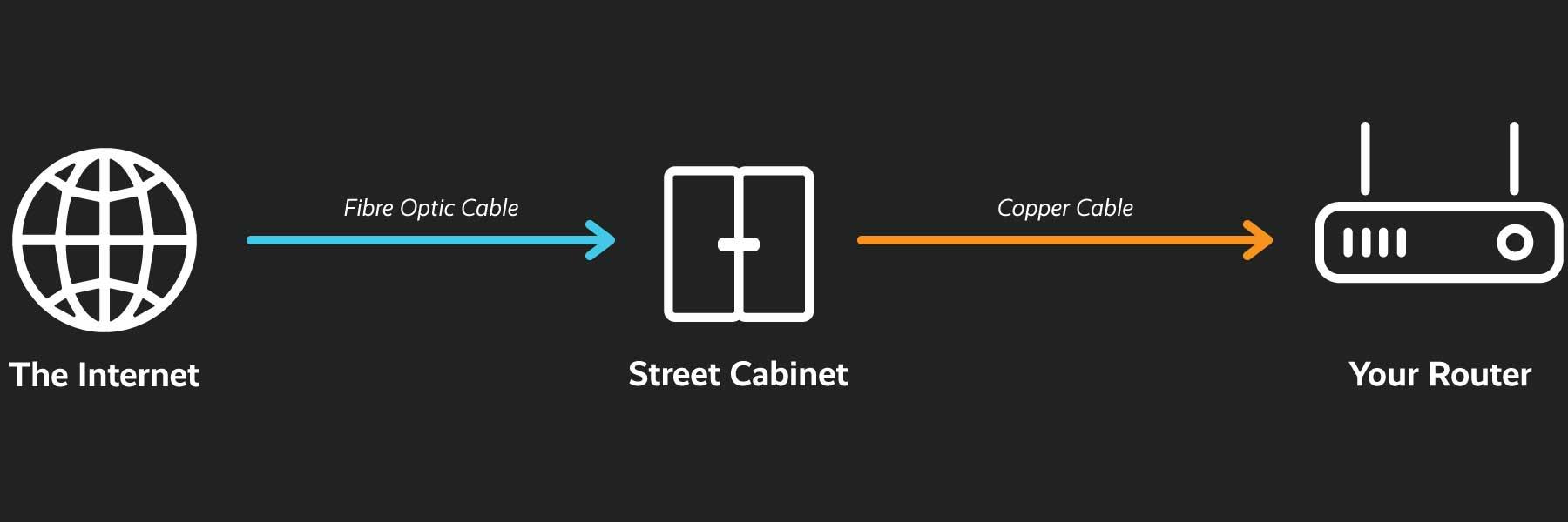 Fibre to the cabinet diagram
