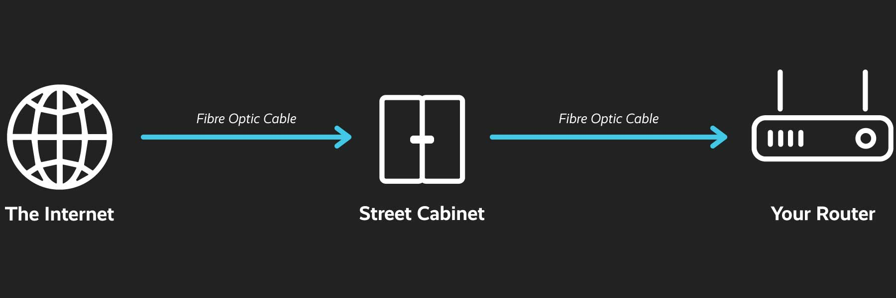 Fibre to the premises diagram
