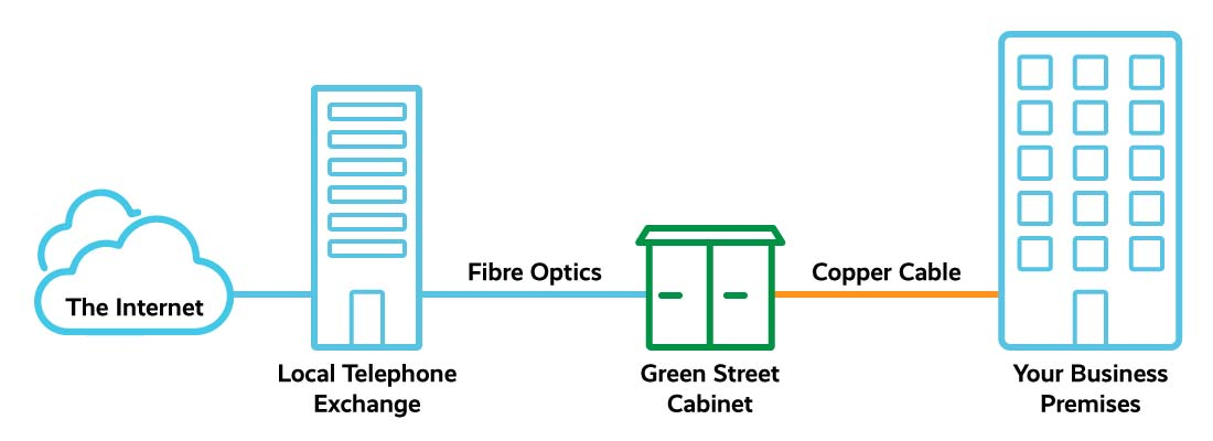 Fibre to the cabinet (FTTC) diagram
