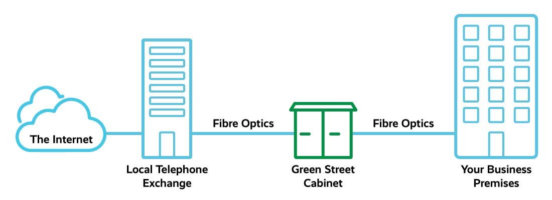 Fibre to the premises (FTTP) diagram