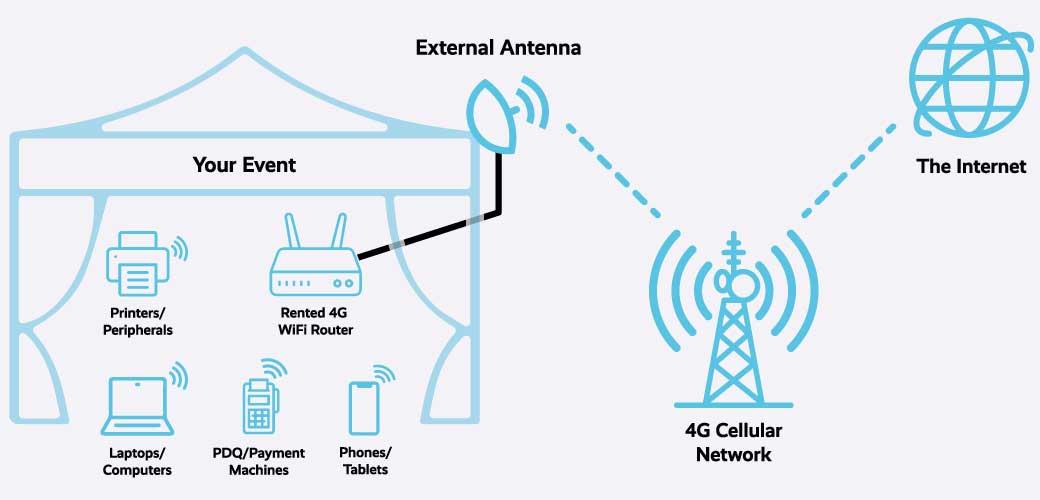 Plug and play event wifi rental