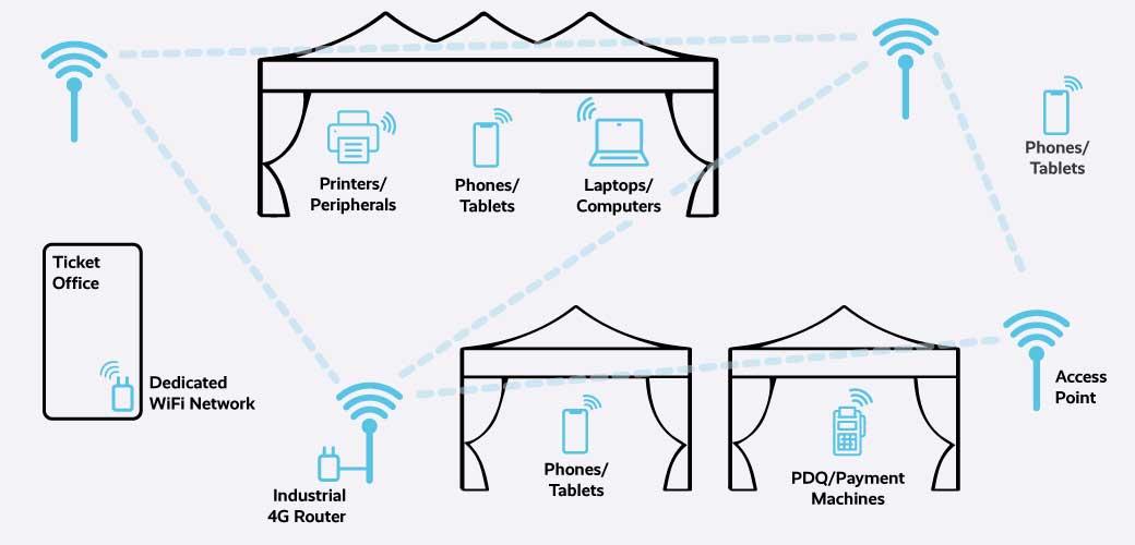 Site wide WiFi diagram