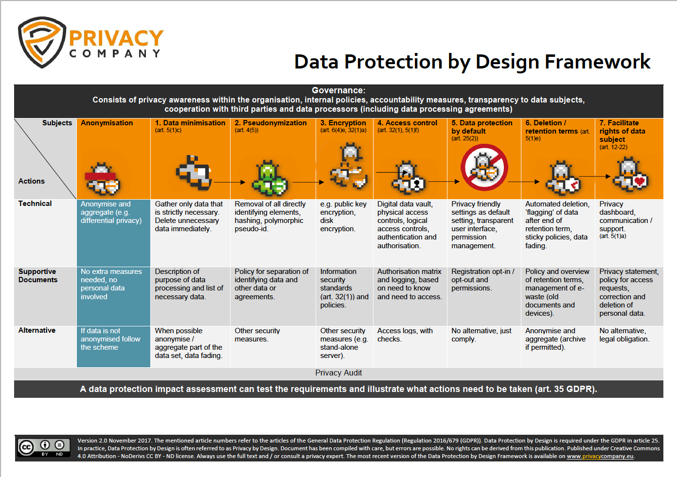 Privacy by Design framework